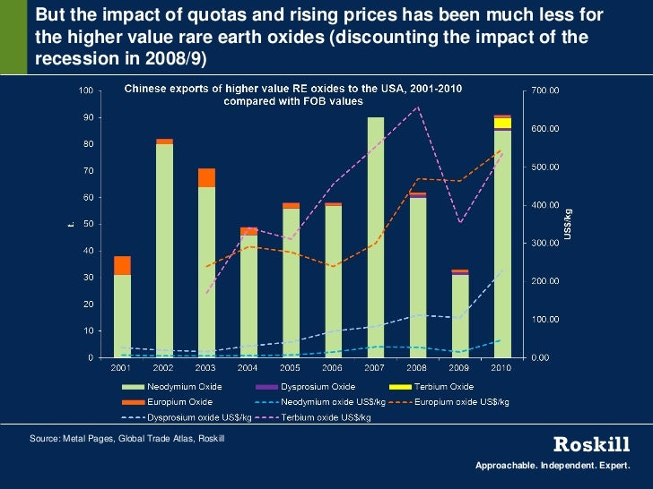 But the impact of quotas and rising prices has been much less for the higher value rare earth oxides (discounting the impa...