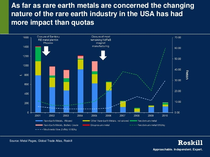 As far as rare earth metals are concerned the changing nature of the rare earth industry in the USA has had more impact th...