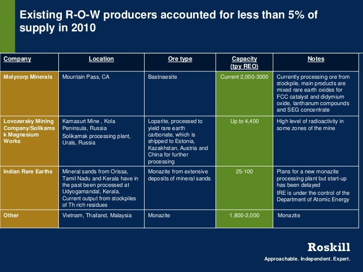 Existing R-O-W producers accounted for less than 5% of        supply in 2010Company                        Location       ...