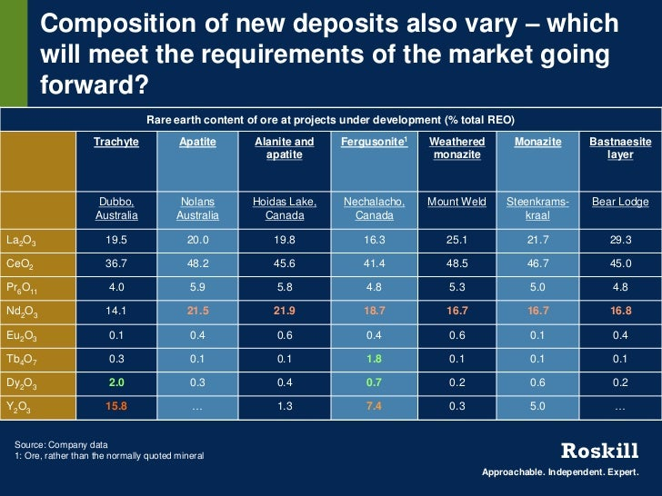 Composition of new deposits also vary – which         will meet the requirements of the market going         forward?     ...