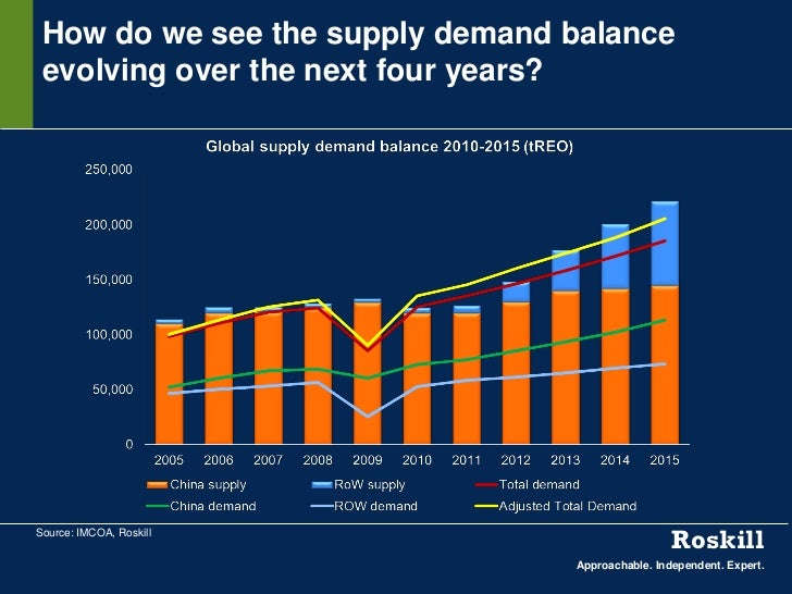 How do we see the supply demand balance evolving over the next four years?Source: IMCOA, Roskill                          ...