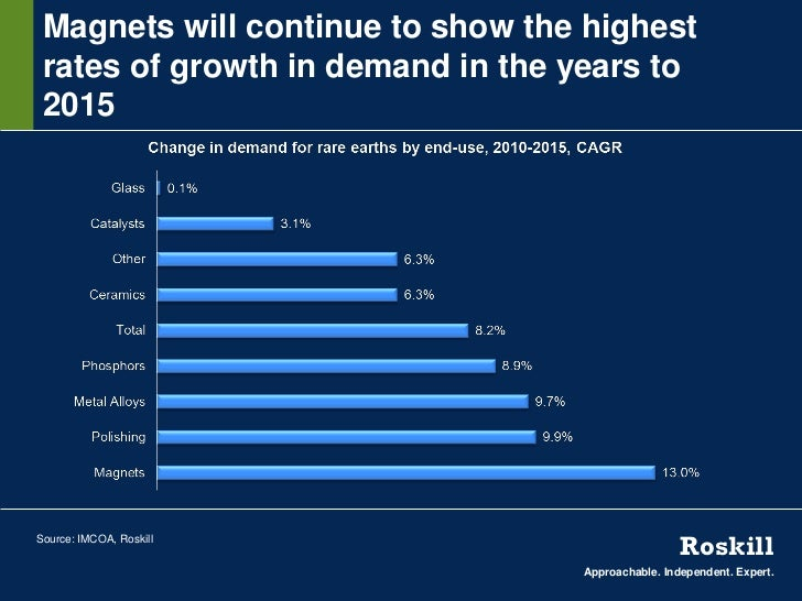 Magnets will continue to show the highest rates of growth in demand in the years to 2015Source: IMCOA, Roskill            ...