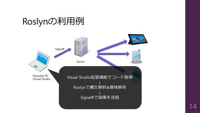 Roslynの利用例 14 Server Presenter PC (Visual Studio) SignalR Visual Studio拡張機能でコード取得 ↓ Roslynで構文解析&意味解析 ↓ SignalRで結果を送信