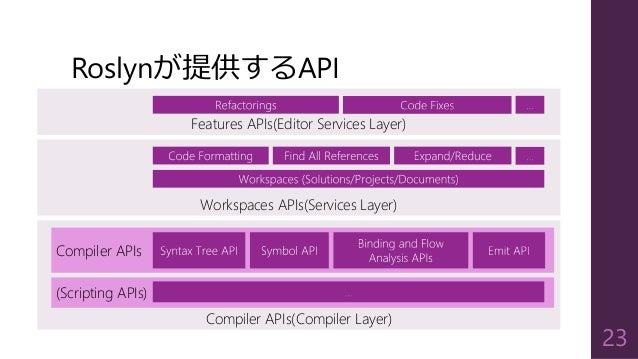 Compiler APIs(Compiler Layer) Roslynが提供するAPI 23 Compiler APIs (Scripting APIs) Workspaces APIs(Services Layer) Features AP...
