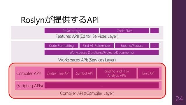 Compiler APIs(Compiler Layer) Roslynが提供するAPI 24 Compiler APIs (Scripting APIs) Workspaces APIs(Services Layer) Features AP...