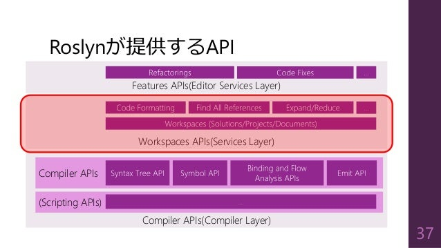 Compiler APIs(Compiler Layer) Roslynが提供するAPI 37 Compiler APIs (Scripting APIs) Workspaces APIs(Services Layer) Features AP...