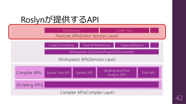 Compiler APIs(Compiler Layer) Roslynが提供するAPI 42 Compiler APIs (Scripting APIs) Workspaces APIs(Services Layer) Features AP...
