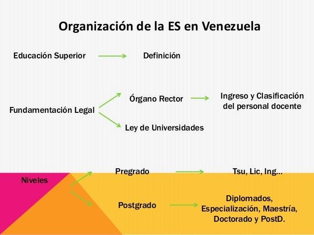 Educación Superior Fundamentación Legal Definición Diplomados, Especialización, Maestría, Doctorado y PostD. Órgano Rector...