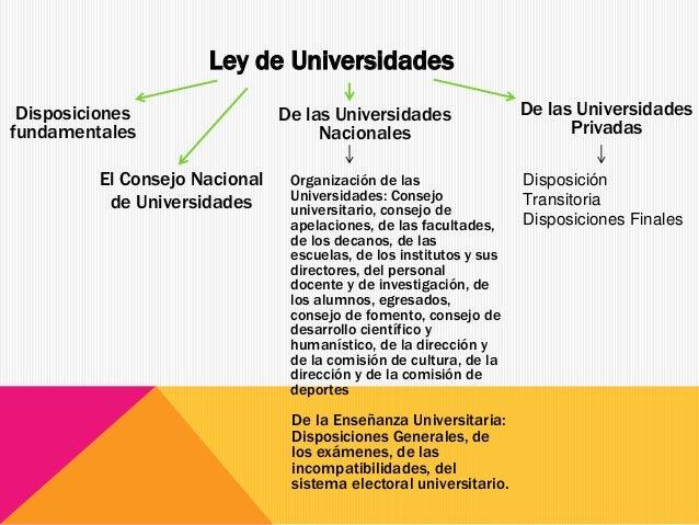 Ley de Universidades De las Universidades Nacionales Organización de las Universidades: Consejo universitario, consejo de ...