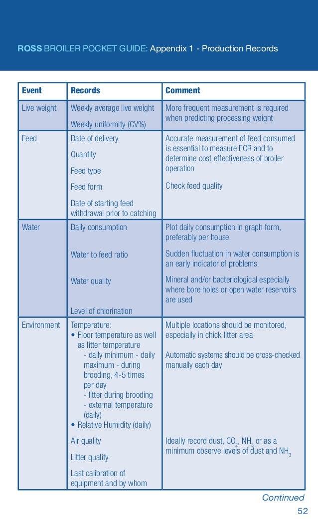 Ross broiler-pocket-guide-2015-en