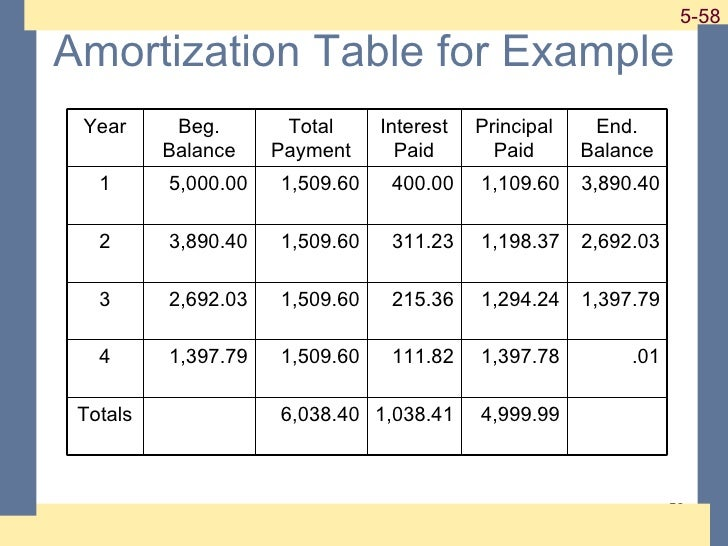 ross chapter 5 discounted cash flow valuation