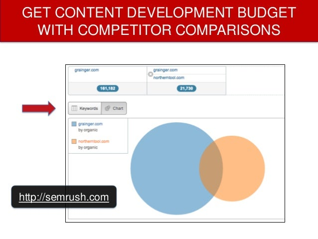 BUILD LONG-TAIL CONTENT YOUR COMPETITORS ALREADY BUILT  http://semrush.com