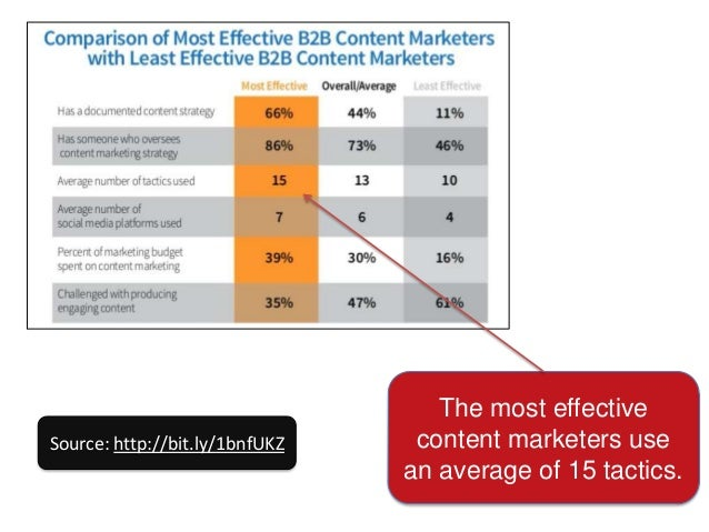 Source: http://bit.ly/1bnfUKZ  The least effective content marketers use an average of 10.