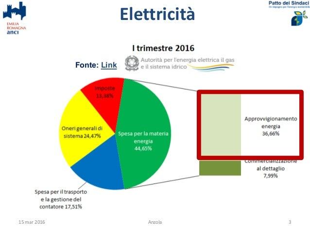 Anzola risparmio energetico a casa - Risparmio energetico casa ...
