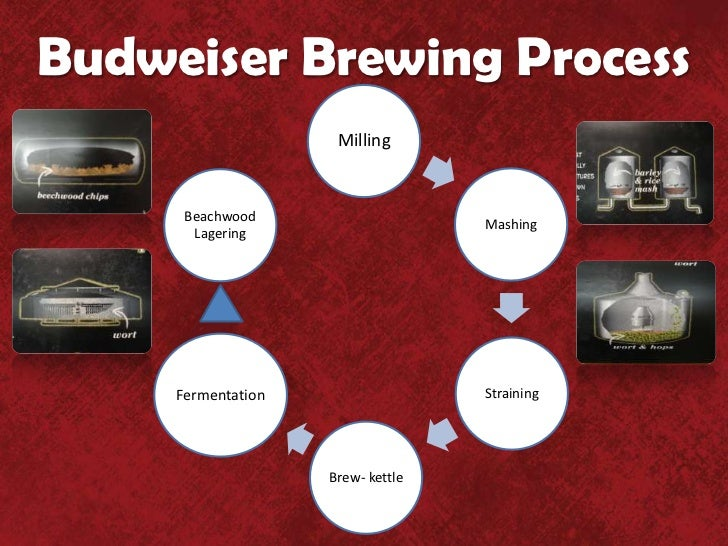 Ab Inbev Problem Identification And Solution