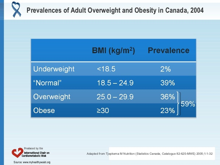 Physical Activity in the Management of Abdominal Obesity Slide 3
