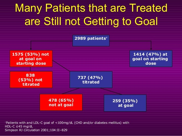 Many Patients that are Treated are Still not Getting to Goal 2989 patients† 1575 (53%) not at goal on starting dose 1414 (...