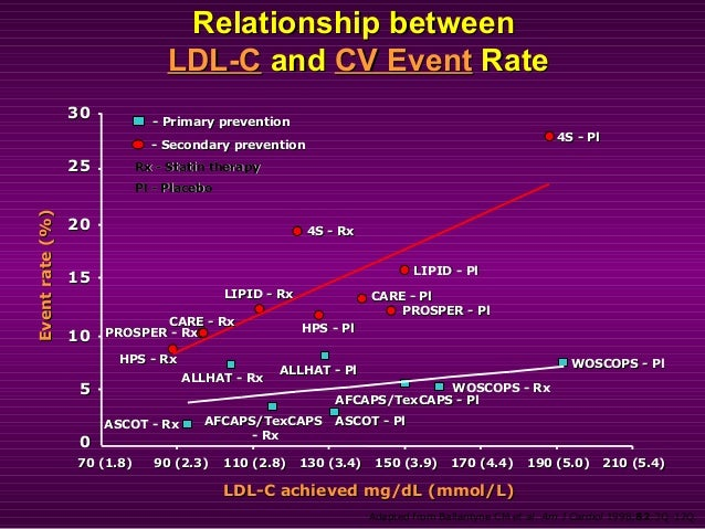 Relationship betweenRelationship between LDL-CLDL-C andand CV EventCV Event RateRate Adapted from Ballantyne CM et al. Am ...