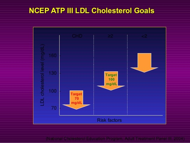 NCEP ATP III LDL Cholesterol GoalsNCEP ATP III LDL Cholesterol Goals CHD <2≥2 LDLcholesterollevel(mg/dL) Risk factors 70 -...