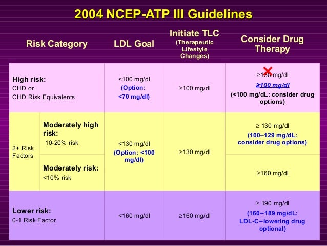 2004 NCEP-ATP III Guidelines2004 NCEP-ATP III Guidelines Risk Category LDL Goal Initiate TLC (Therapeutic Lifestyle Change...