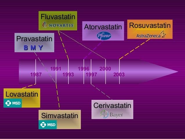 Atorvastatin Simvastatin Pravastatin B M YB M Y Fluvastatin Lovastatin Cerivastatin Rosuvastatin 1991 1987 1993 20001996 1...