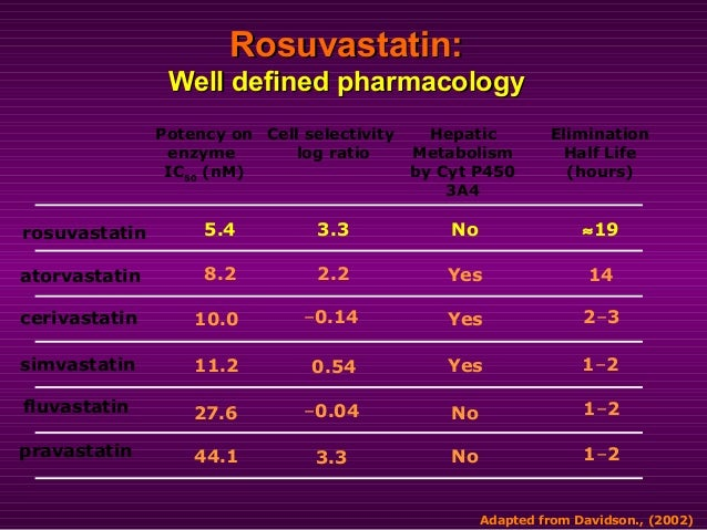 Rosuvastatin:Rosuvastatin: Well defined pharmacologyWell defined pharmacology Potency on enzyme IC50 (nM) Cell selectivity...