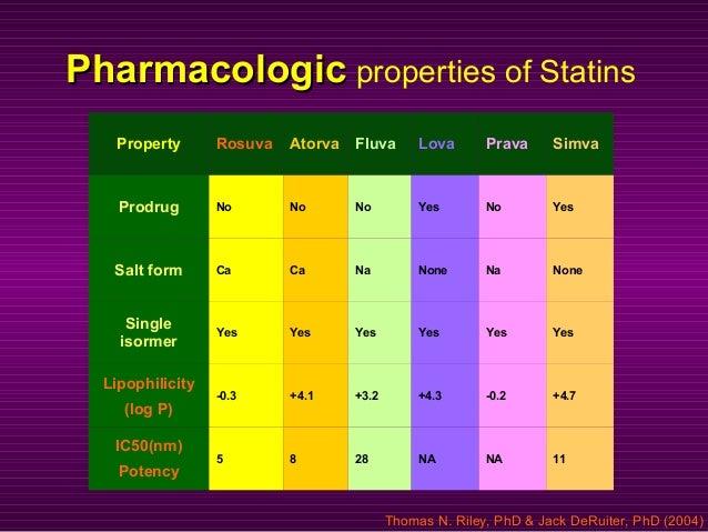 PharmacologicPharmacologic properties of Statins Property Rosuva Atorva Fluva Lova Prava Simva Prodrug No No No Yes No Yes...