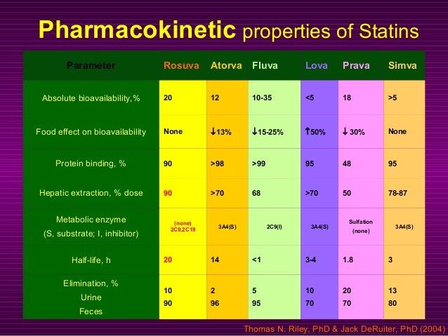 Pharmacokinetic properties of Statins Parameter Rosuva Atorva Fluva Lova Prava Simva Absolute bioavailability,% 20 12 10-3...