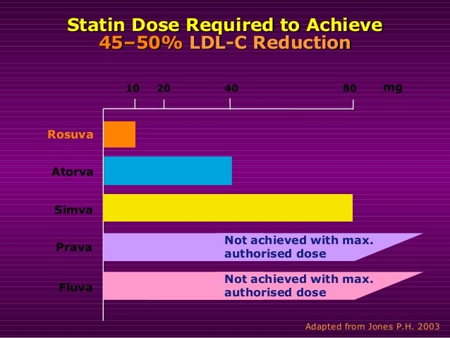 Two Statins Stun in SATURN Study – Health Essentials from ...