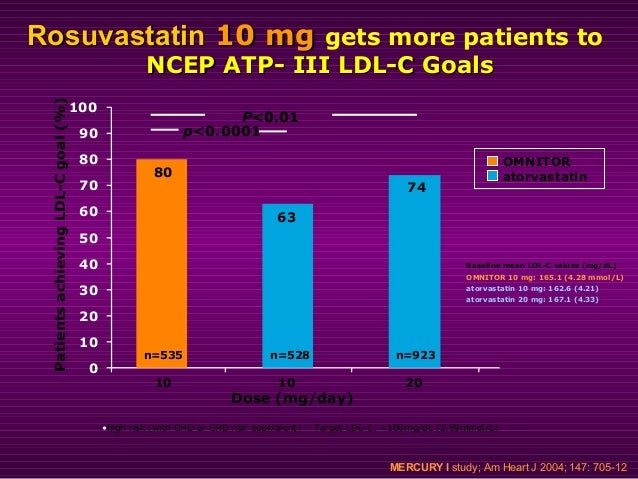 **P<0.01 vs atorvastatin; ***P<0.001 vs atorvastatin Rosuvastatin: 10mg enables more patients withRosuvastatin: 10mg enabl...