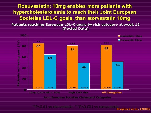 0 10 20 30 40 50 60 70 80 90 100 R10 A10 A20 S20 P40 Patients at goal (%) * * *84 *p<0.0001 (R10 vs A10, S20 & P40) 1998 E...