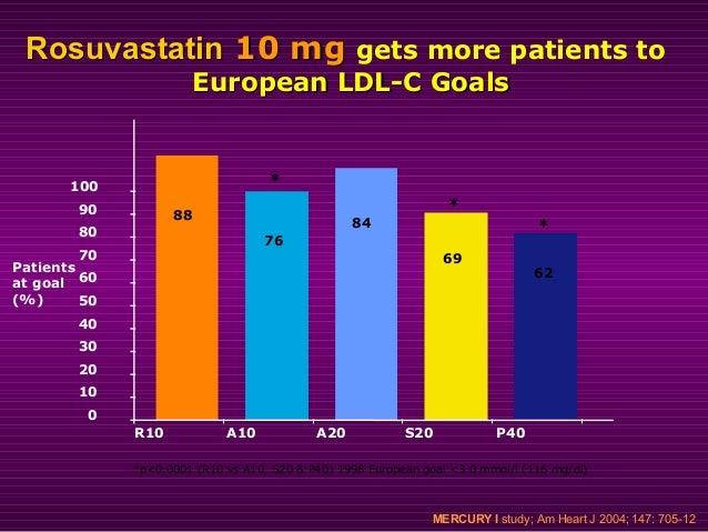 RosuvastatinRosuvastatin 10 mg10 mg Patients (%) achieving European LDL-C goalPatients (%) achieving European LDL-C goal v...