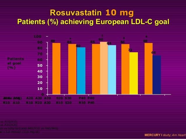 RosuvastatinRosuvastatin effectively raiseseffectively raises HDL-CHDL-C 11 0 2 4 6 8 10 12 10 20 40 80 Dose (mg) LSmean%c...