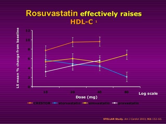 *p<0.002 vs pravastatin 10, 20 mg **p<0.002 vs simvastatin 40 mg; pravastatin 20, 40 mg †p<0.002 vs simvastatin 40 mg; pra...