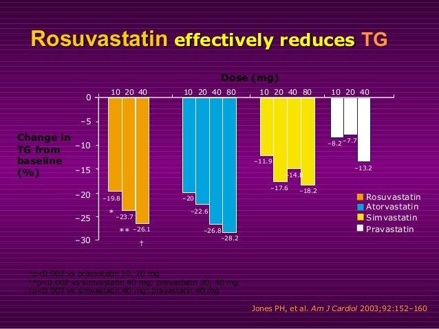 RosuvastatinRosuvastatin reduces in Inflammatory Markerreduces in Inflammatory Marker CC--RReactiveeactive PProteinrotein ...