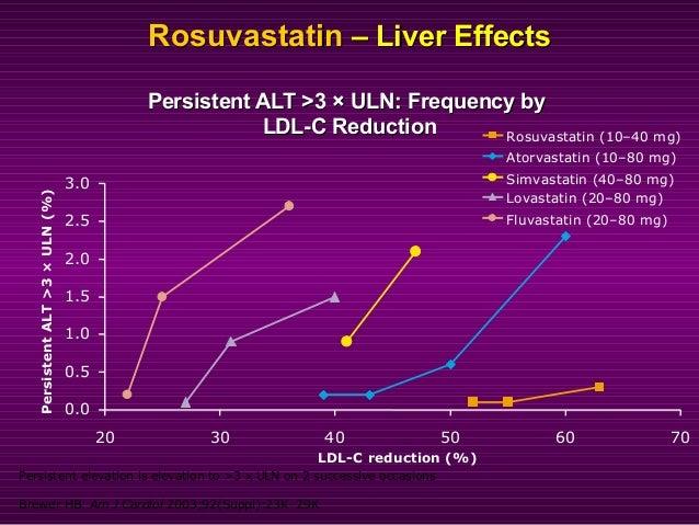 Potential Drug InteractionsPotential Drug Interactions 3A4  Simvastatin  Atorvastatin  Lovastatin  Diltiazem  Clopido...