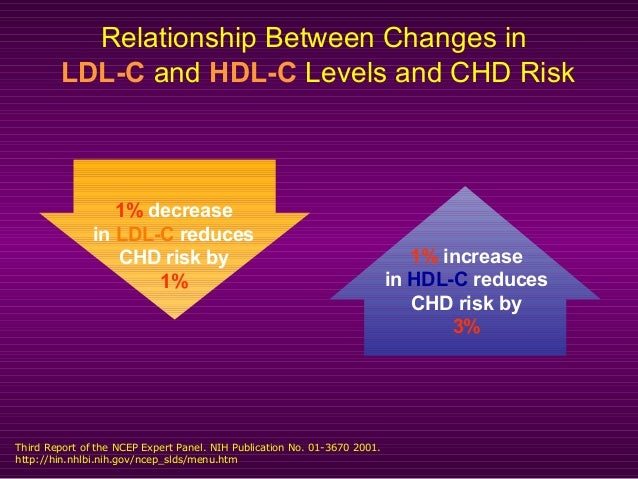 Relationship Between Changes in LDL-C and HDL-C Levels and CHD Risk Third Report of the NCEP Expert Panel. NIH Publication...