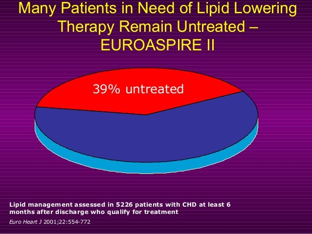 Many Patients in Need of Lipid Lowering Therapy Remain Untreated – EUROASPIRE II 39% untreated Lipid management assessed i...