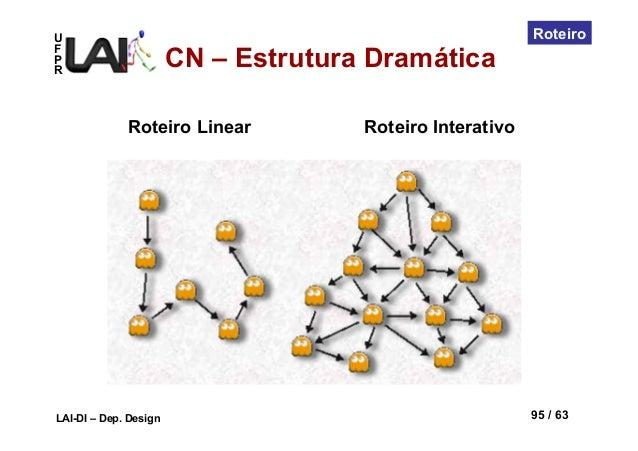 UFPRLAI-DI – Dep. Design 95 / 63RoteiroRoteiro Linear Roteiro InterativoCN – Estrutura Dramática