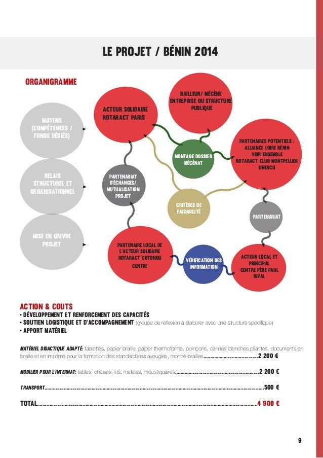 LE PROJET / Bénin 2014 ORGANIGRAMME  Moyens (compétences / fonds dédiés)  ACTEUR SOLIDAIRE ROTARACT PARIS  BAILLEUR/ MÉCÈN...