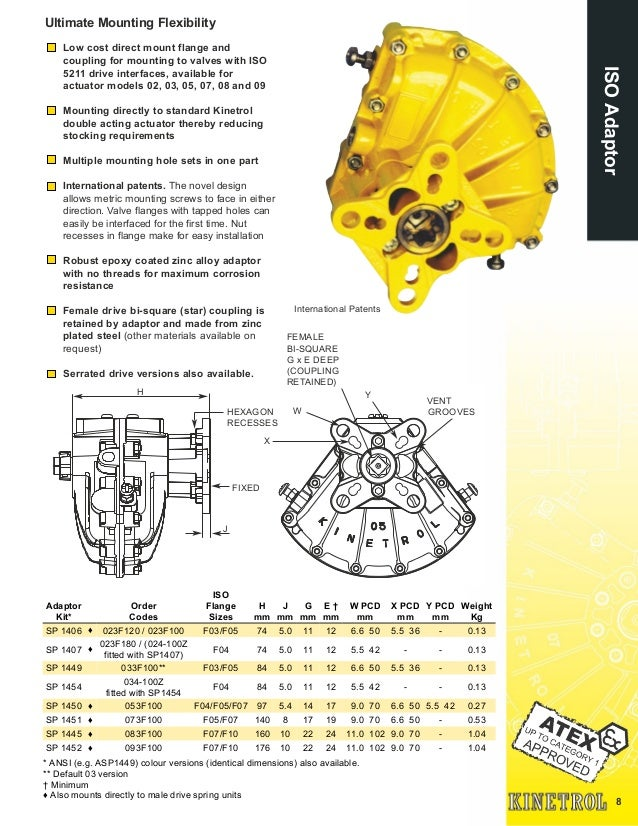 8 ISOAdaptor Low cost direct mount flange and coupling for mounting to valves with ISO 5211 drive interfaces, available fo...