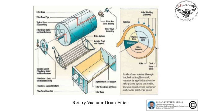 Episode 43 design of rotary vacuum drum filter for Koi pond rotary drum filter