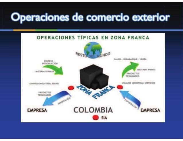 Ingreso de Mercancías desde el RM a                 Zona Franca  Cuando la mercancía que ingresa a la Zona Franca proviene...