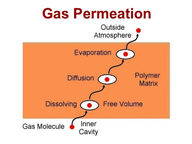 Gas Permeation of Polymers, Barrer1000000 100000 10000                                       N2  1000                     ...