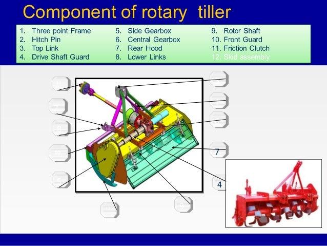 Presentation On Rotavator