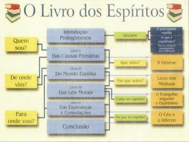 O Espiritismo é, ao mesmo tempo, uma ciência de observação e uma doutrina filosófica. Como ciência prática, ele consiste...