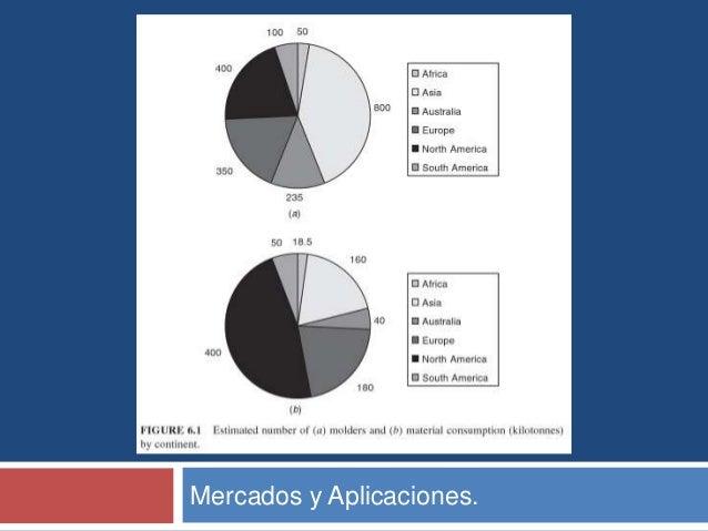 Mercados y Aplicaciones.