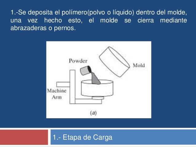 1.-Se deposita el polímero(polvo o líquido) dentro del molde,una vez hecho esto, el molde se cierra medianteabrazaderas o ...