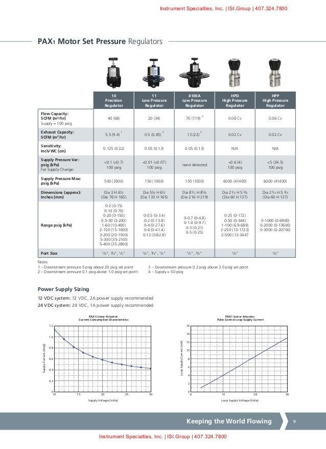 Rotork Electric Actuator Manual - 0425