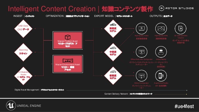 #ue4fest#ue4fest Intelligent Content Creation   知識コンテンツ製作 INGEST   インジェスト OPTIMIZATION   最適化オプティマイゼーション EXPORT MODEL   モデル...